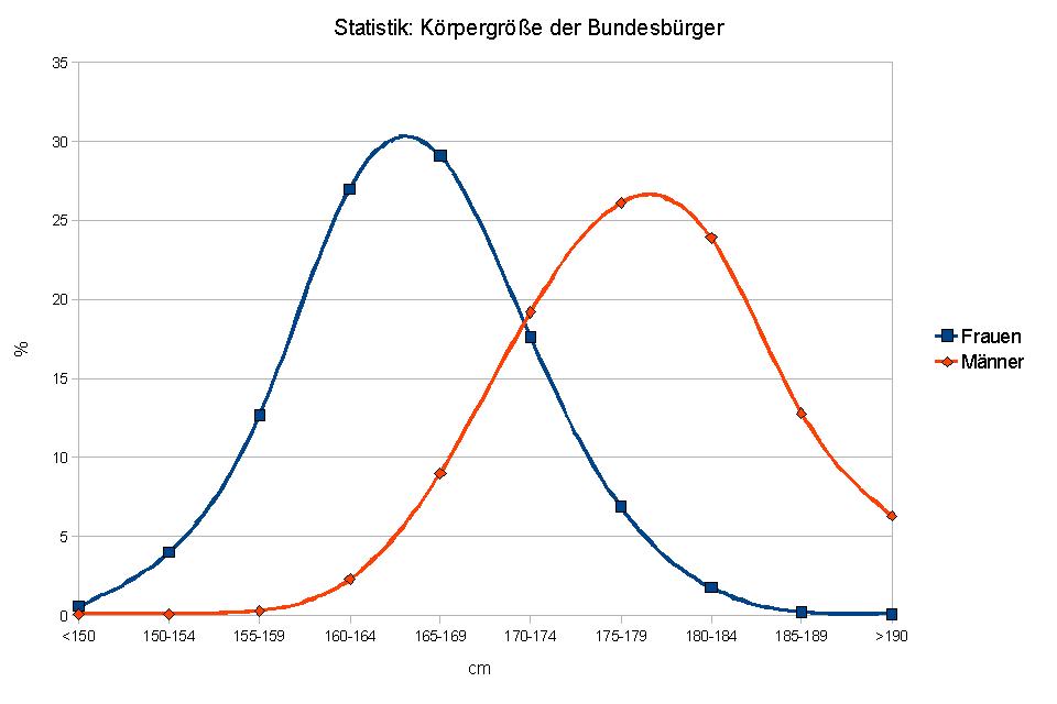Grafik der Verteilung der Körpergröße bei Männern und Frauen