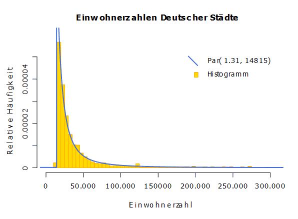 Grafik von Einwohnerzahlen deutscher Städte